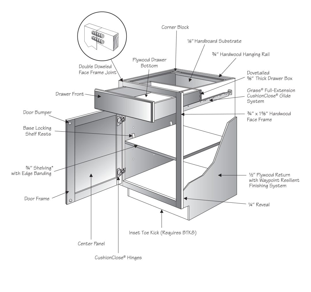 Kitchen Cabinet Joinery: Good Value Home Improvement Center